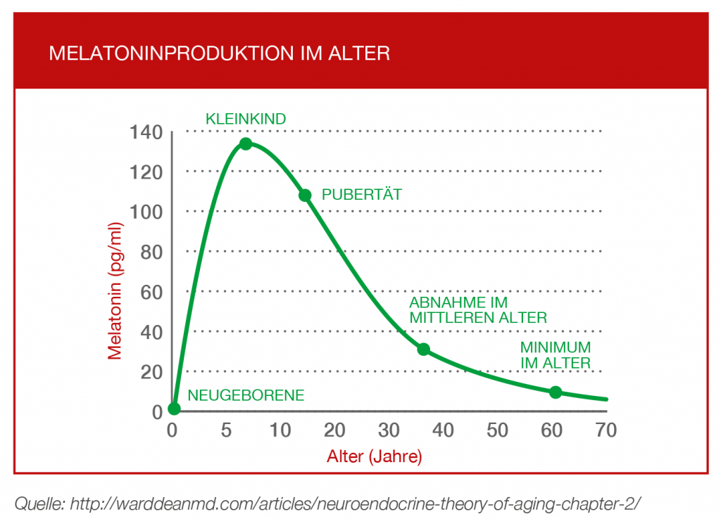 Melatoninproduktion im Alter